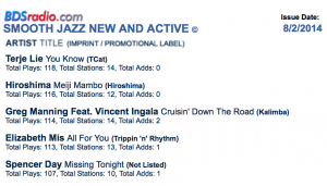 Terje's first radio single from his new album Bright Moments #1 Billboard New and Active!